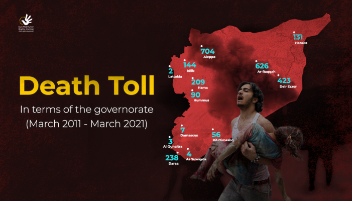 Death toll of landmines victims in terms of the governorate (March 2011- March 2021)