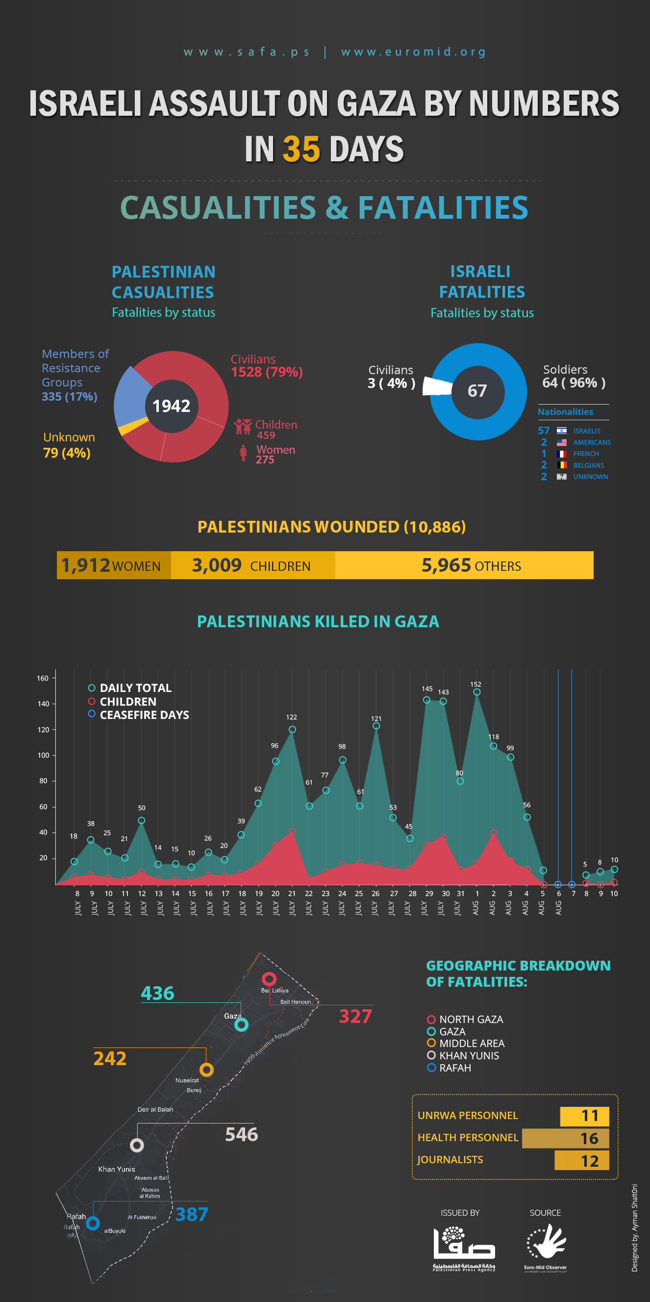 Israeli Assault on Gaza by Numbers in 35 Days
